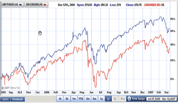 NIFTY overview: news and data on the S&P/CNX Index, from MarketWatch.