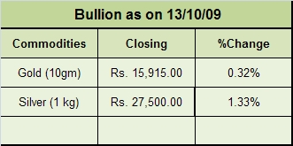 Bullion as on 13/10/09