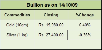 Bullion as on 14/10/09