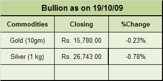 Bullion as on 19/10/09