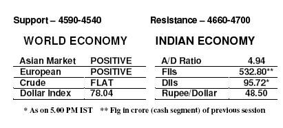 daily equity update economy data