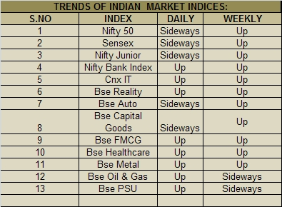 TRENDS OF INDIAN  MARKET INDICES