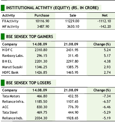 Weekly BSE Gainers- Losers update