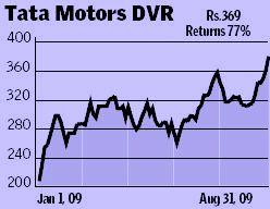 DVr shares